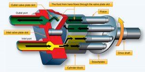 Hydraulic Piston Pump Parts 300x150 - انواع تجهیزات هیدرولیکی