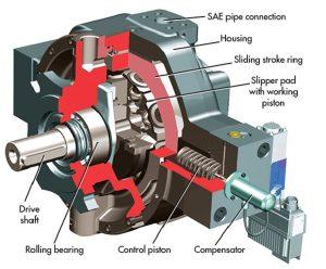 Radial Hydraulic Piston Pump Parts 300x248 - انواع تجهیزات هیدرولیکی